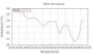 Die resultierende Grafik der Temperaturstatistik